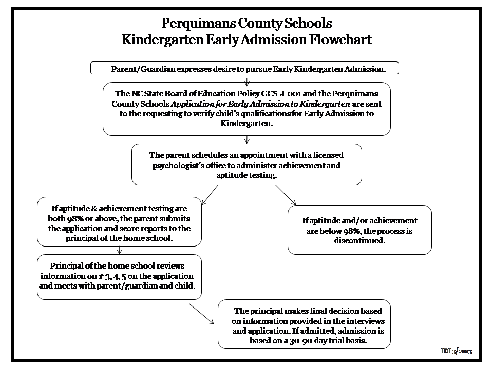 Early Kindergarten Admission